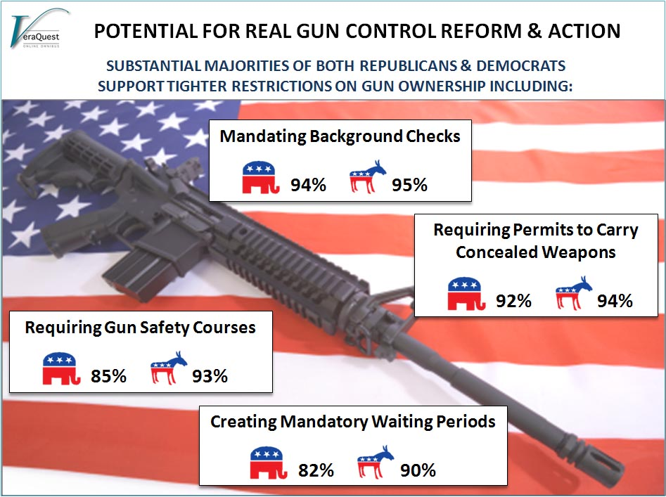potential-for-real-gun-control-reform-action